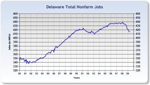 Delaware Non-Farm Payroll