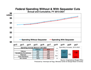 fed-spend-without-with-sequester-fixed-1 copy
